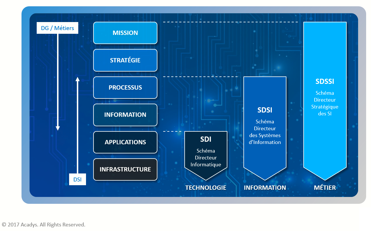 Types de SDSI